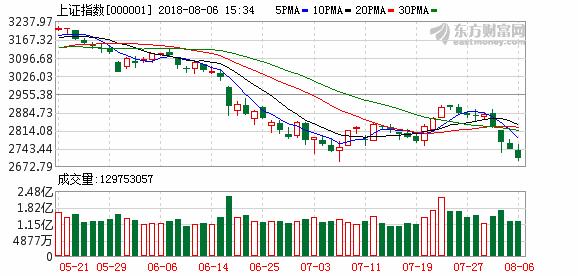 湘财证券:沪指大C浪下跌目标位曝光