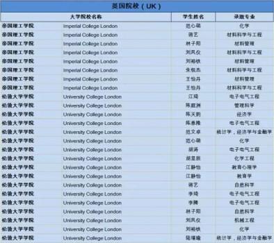 上实剑桥第九届应届毕业生英国大学录取快报图片