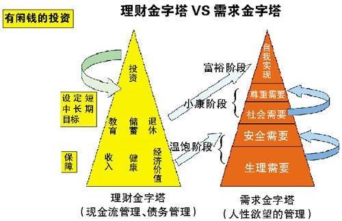 """赶紧搭建好家庭理财""""金字塔""""!"""