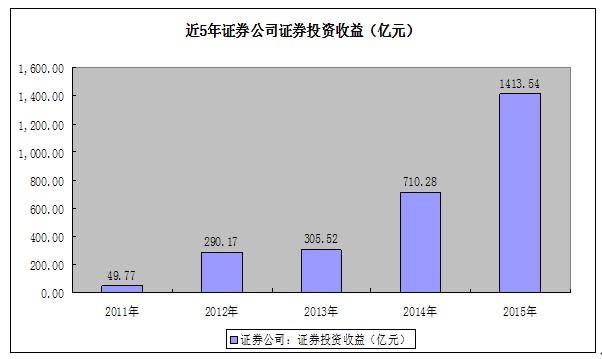 上海暖和线财经频道--券商行业2015年全景报告: