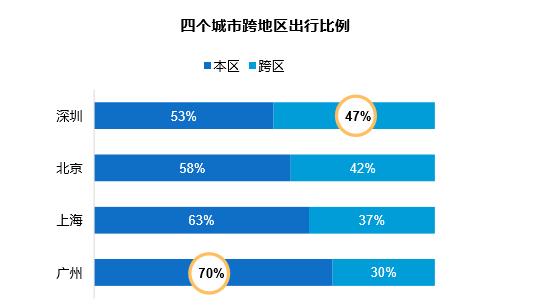 http://rich.online.sh.cn/rich/gb/content/attachement/png/site1/20170217/IMG0025116ac79c43729720163.png /enpproperty-->   腾讯位置服务联合企鹅智酷最新发布的《城市出行半径大数据报告》显示,在北上广深四城之中,节假日在深圳人民南区域工作的人群中有18%的居民始终在家,堪称宅中之宅。   《城市出行半径大数据报告》使用数据来自腾讯位置服务定位大数据,采集了2016年9月10日至11月20